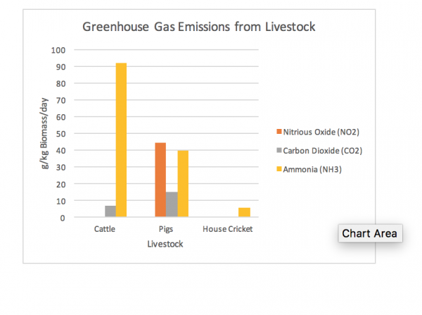 Greenhouse Gas Emissions from Livestock Chart