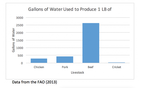 Gallons of water to sustain one pound of livestock types
